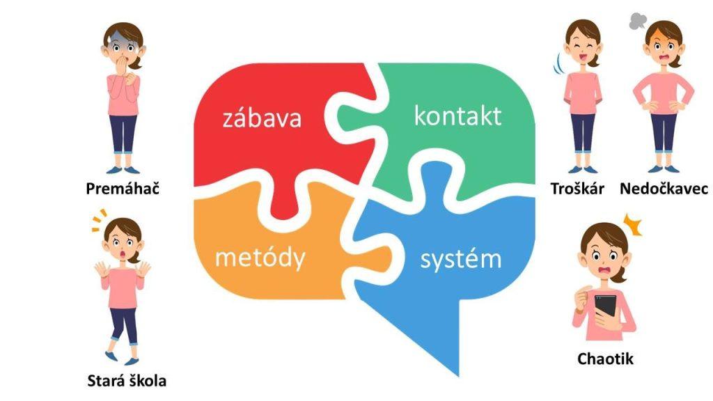 Štyri piliere učenia sa jazyka - zábava, systém, kontakt aefektívne metódy