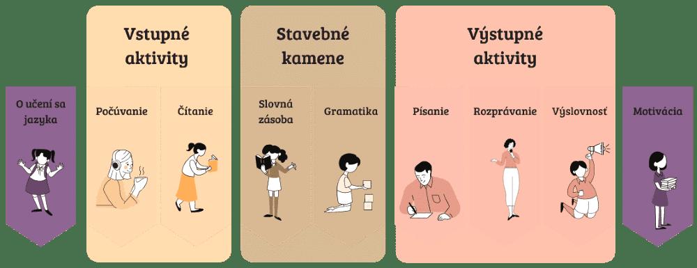 Moduly Majster jazykov